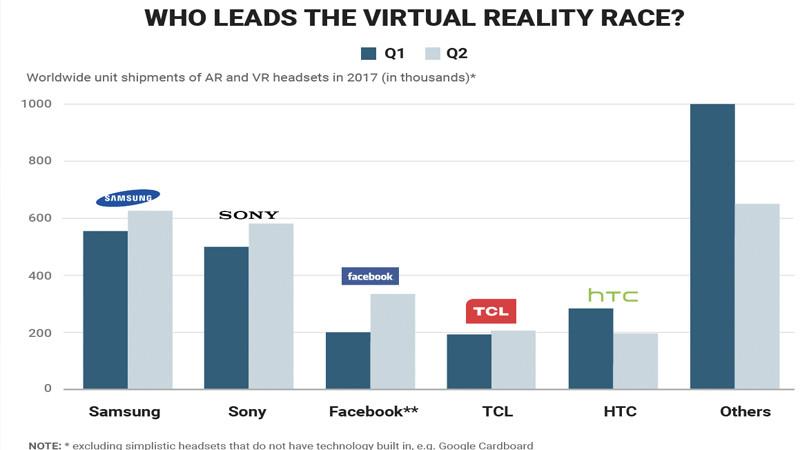 Réalité virtuelle : Samsung en tête !